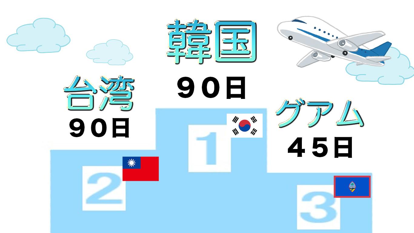 人気の海外旅行先ランキング